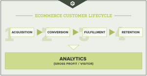 ecommerce digital strategy
