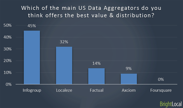 most value local seo