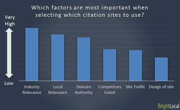 local seo search factors